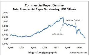 Are Commerial Papers Discount Papers?